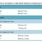 Таблица плотности заселения кур
