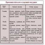 Таблица параметров несушки