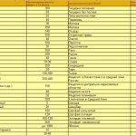 Таблица медосбора с 1 га