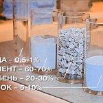 Состав бетона вода цемент щебень песок