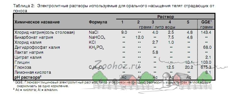 Таблица электролитов для поения больных телят