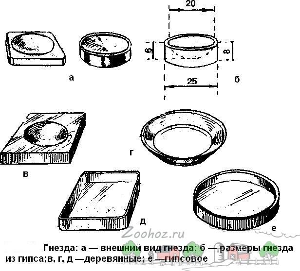 Схемы разных по форме и материалу гнезд