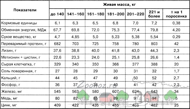 Таблица норм питательных веществ