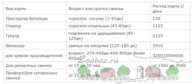 Как сделать комбикорм для свиней и поросят в домашних условиях своими руками: состав и сколько нужно в день