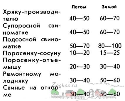 Таблица потребляемости смеси зерновых