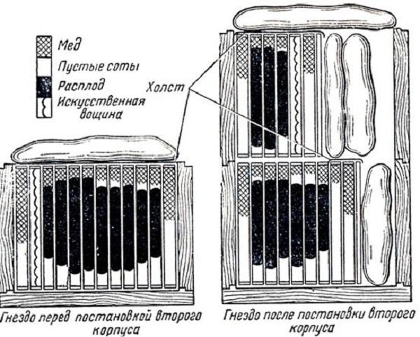 Схема установки второго уровня