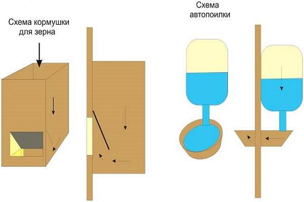 Схема поилки и кормушки