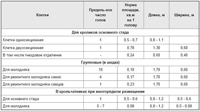 Таблица норм размеров клетки для больших хозяйств