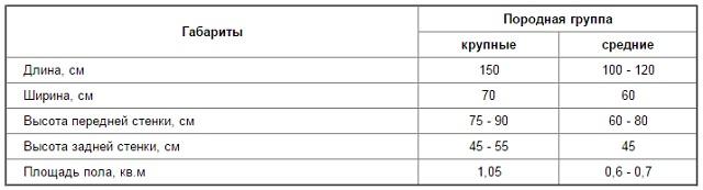 Таблица норм размеров клетки для маленьких хозяйств