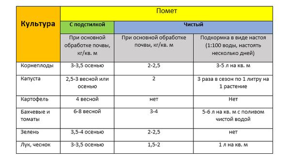 Таблица норм количества вносимых удобрений