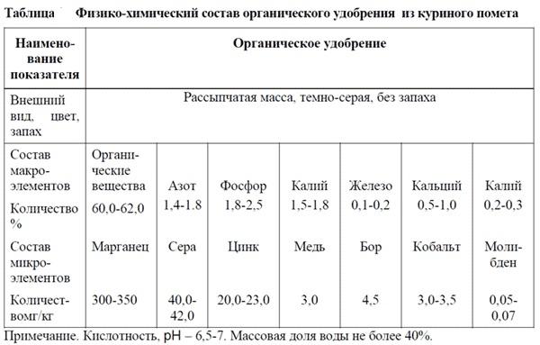 Таблица с составом куриного помета