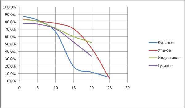 График выводимости птенцов